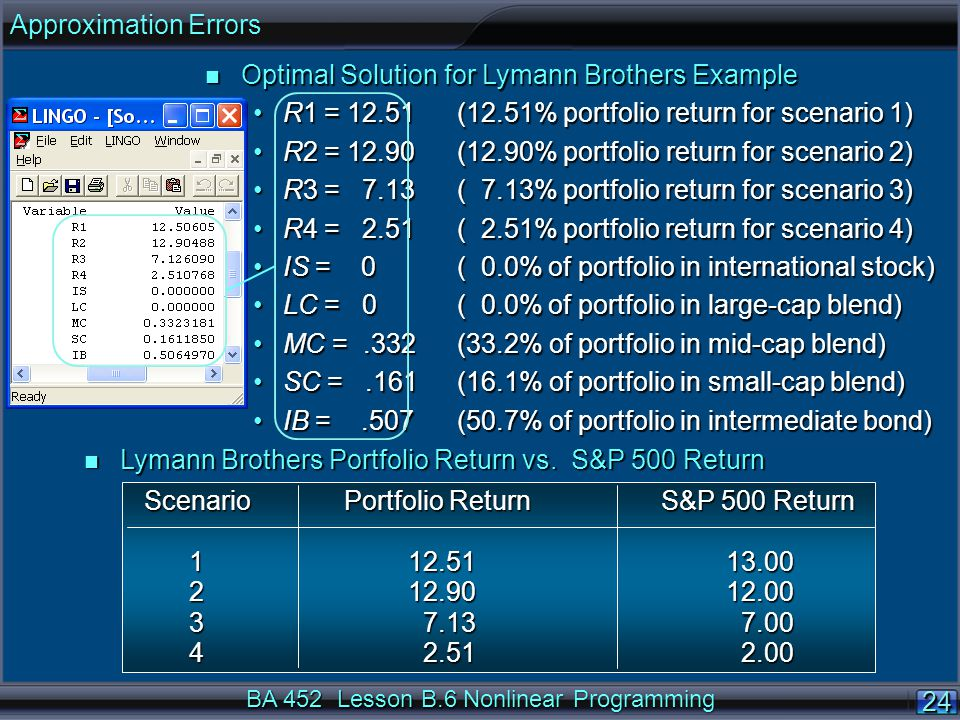 BA 452 Lesson B.6 Nonlinear Programming 24 n Optimal Solution for Lymann Brothers Example R1 = 12.51(12.51% portfolio return for scenario 1)R1 = 12.51(12.51% portfolio return for scenario 1) R2 = (12.90% portfolio return for scenario 2)R2 = (12.90% portfolio return for scenario 2) R3 = 7.13 ( 7.13% portfolio return for scenario 3)R3 = 7.13 ( 7.13% portfolio return for scenario 3) R4 = 2.51 ( 2.51% portfolio return for scenario 4)R4 = 2.51 ( 2.51% portfolio return for scenario 4) IS = 0 ( 0.0% of portfolio in international stock)IS = 0 ( 0.0% of portfolio in international stock) LC = 0 ( 0.0% of portfolio in large-cap blend)LC = 0 ( 0.0% of portfolio in large-cap blend) MC =.332 (33.2% of portfolio in mid-cap blend)MC =.332 (33.2% of portfolio in mid-cap blend) SC =.161 (16.1% of portfolio in small-cap blend)SC =.161 (16.1% of portfolio in small-cap blend) IB =.507 (50.7% of portfolio in intermediate bond)IB =.507 (50.7% of portfolio in intermediate bond) n Lymann Brothers Portfolio Return vs.