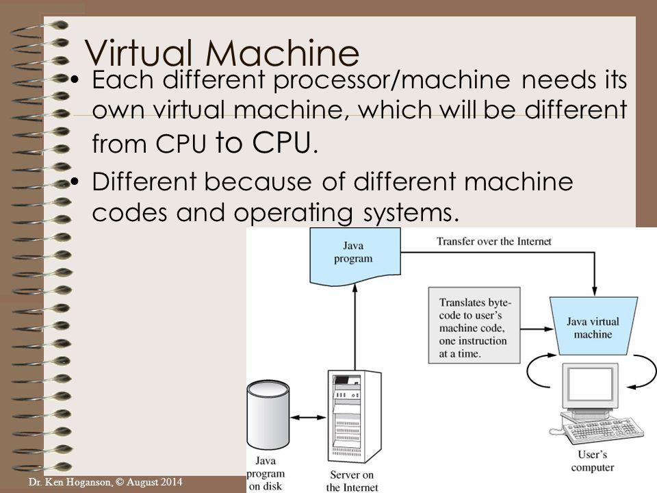 Dr. Ken Hoganson, © August 2014 Each different processor/machine needs its own virtual machine, which will be different from CPU to CPU. Different bec
