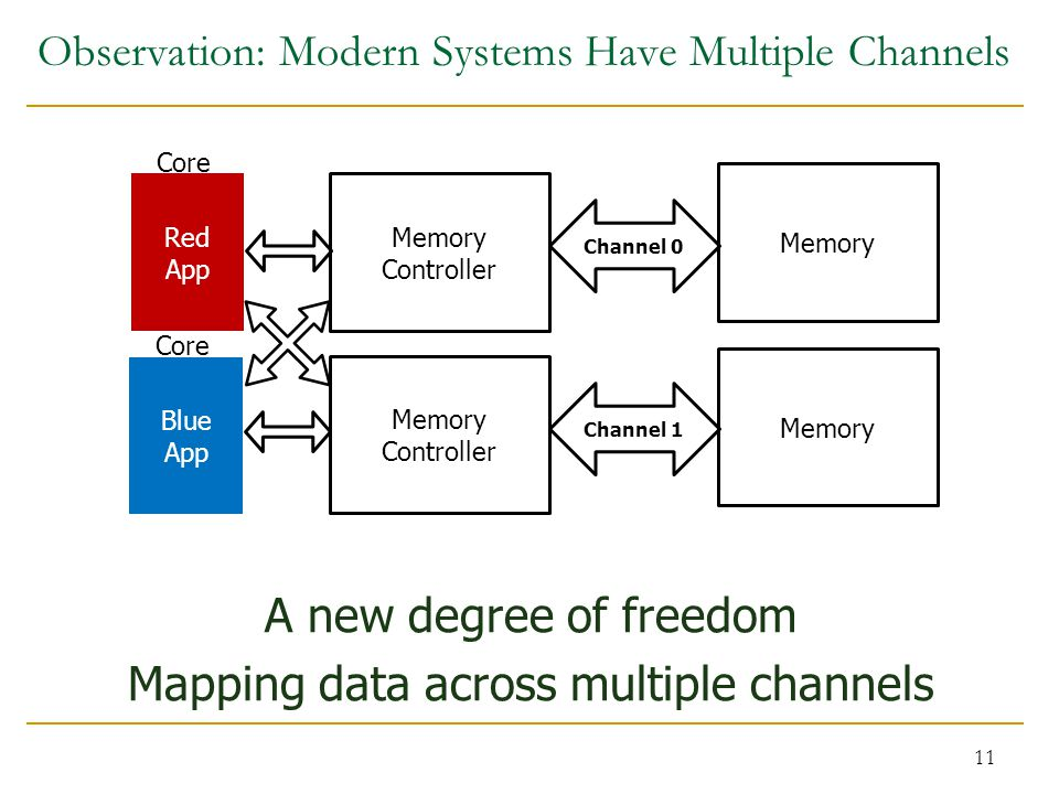Observation: Modern Systems Have Multiple Channels A new degree of freedom Mapping data across multiple channels 11 Channel 0 Red App Blue App Memory Controller Channel 1 Memory Core Memory