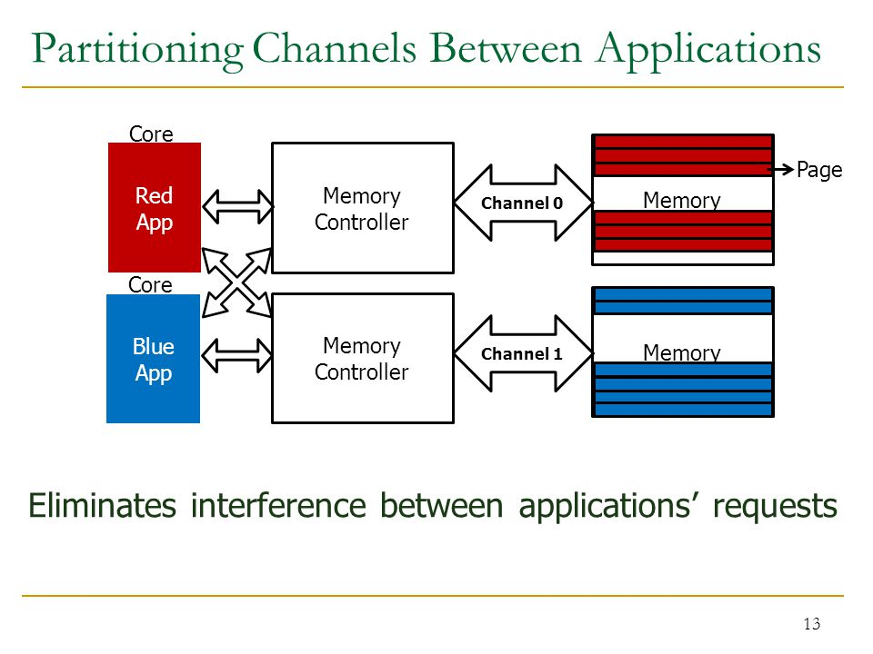 Partitioning Channels Between Applications 13 Channel 0 Red App Blue App Memory Controller Channel 1 Memory Core Memory Page Eliminates interference between applications' requests