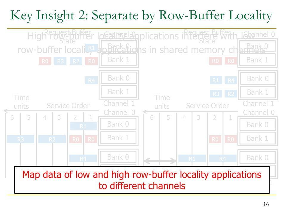 Key Insight 2: Separate by Row-Buffer Locality 16 High row-buffer locality applications interfere with low row-buffer locality applications in shared memory channels Conventional Page Mapping Channel 0 Bank 1 Channel 1 Bank 0 R1 R0 R2 R3R0 R4 Request Buffer State Bank 1 Bank 0 Channel 1 Channel 0 R0 Service Order 1 2 3 4 56 R2R3 R4 R1 Time units Bank 1 Bank 0 Bank 1 Bank 0 Channel 1 Channel 0 R0 Service Order 1 2 3 4 56 R2R3 R4 R1 Time units Bank 1 Bank 0 Bank 1 Bank 0 R0 Channel 0 R1 R2 R3 R0 R4 Request Buffer State Channel Partitioning Bank 1 Bank 0 Bank 1 Bank 0 Channel 1 Saved Cycles Map data of low and high row-buffer locality applications to different channels