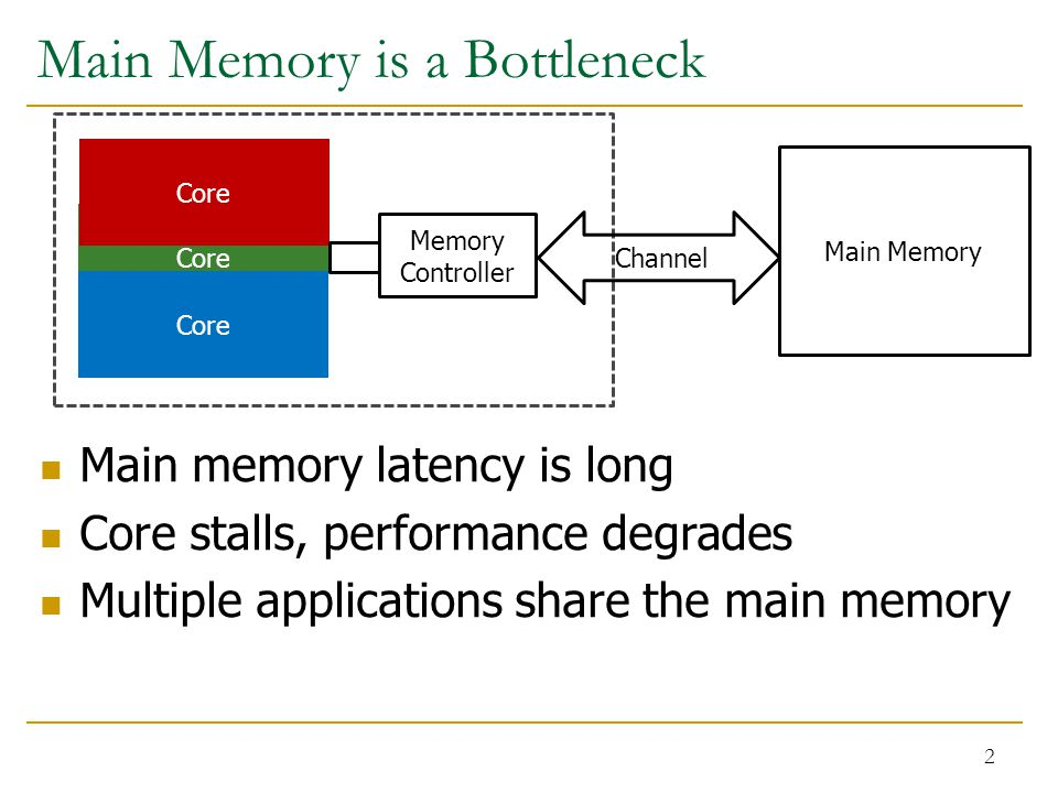 Main Memory is a Bottleneck 2 Main memory latency is long Core stalls, performance degrades Multiple applications share the main memory Main Memory Core Memory Controller Channel