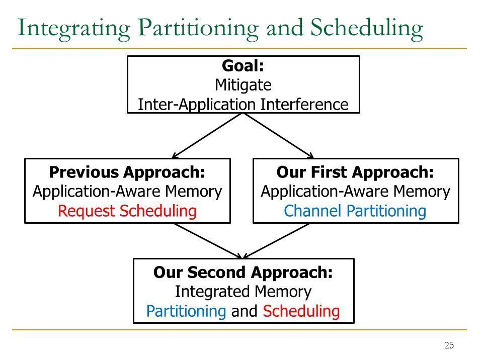 Integrating Partitioning and Scheduling 25 Previous Approach: Application-Aware Memory Request Scheduling Our First Approach: Application-Aware Memory Channel Partitioning Our Second Approach: Integrated Memory Partitioning and Scheduling Goal: Mitigate Inter-Application Interference