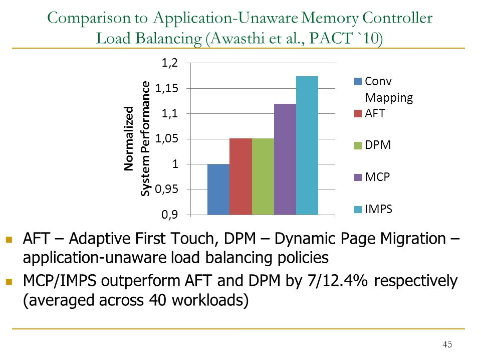 Comparison to Application-Unaware Memory Controller Load Balancing (Awasthi et al., PACT `10) AFT – Adaptive First Touch, DPM – Dynamic Page Migration – application-unaware load balancing policies MCP/IMPS outperform AFT and DPM by 7/12.4% respectively (averaged across 40 workloads) 45