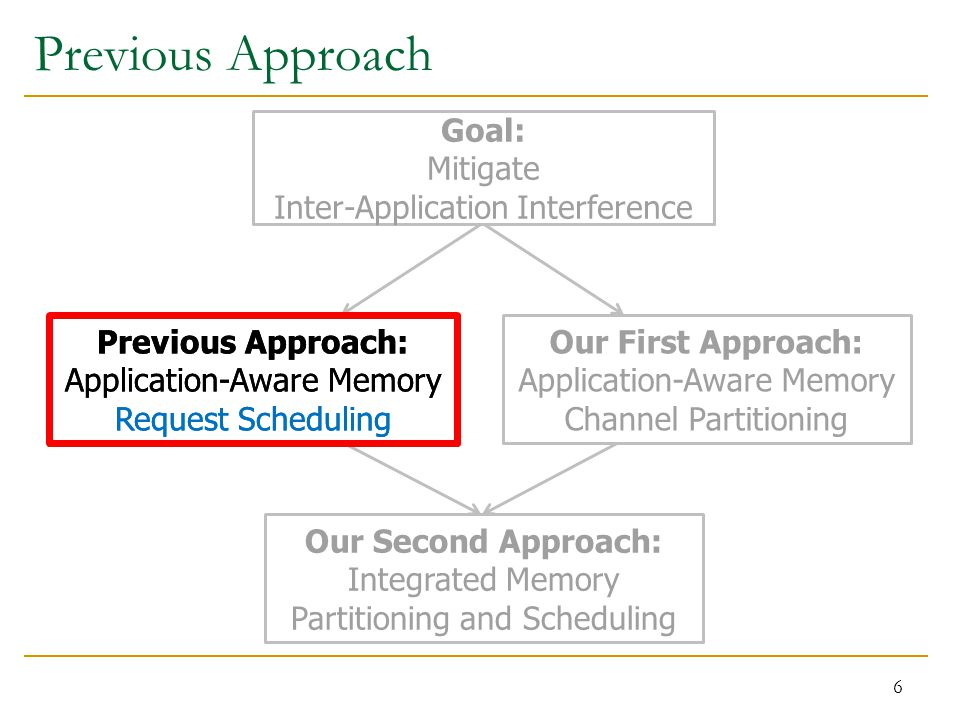 Previous Approach 6 Previous Approach: Application-Aware Memory Request Scheduling Our First Approach: Application-Aware Memory Channel Partitioning Our Second Approach: Integrated Memory Partitioning and Scheduling Previous Approach: Application-Aware Memory Request Scheduling Goal: Mitigate Inter-Application Interference