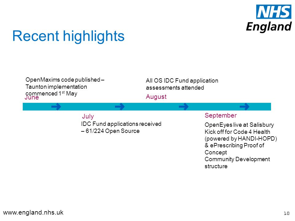 Recent highlights IDC Fund applications received – 61/224 Open Source All OS IDC Fund application assessments attended OpenEyes live at Salisbury Kick off for Code 4 Health (powered by HANDI-HOPD) & ePrescribing Proof of Concept Community Development structure OpenMaxims code published – Taunton implementation commenced 1 st May 10 June July August September