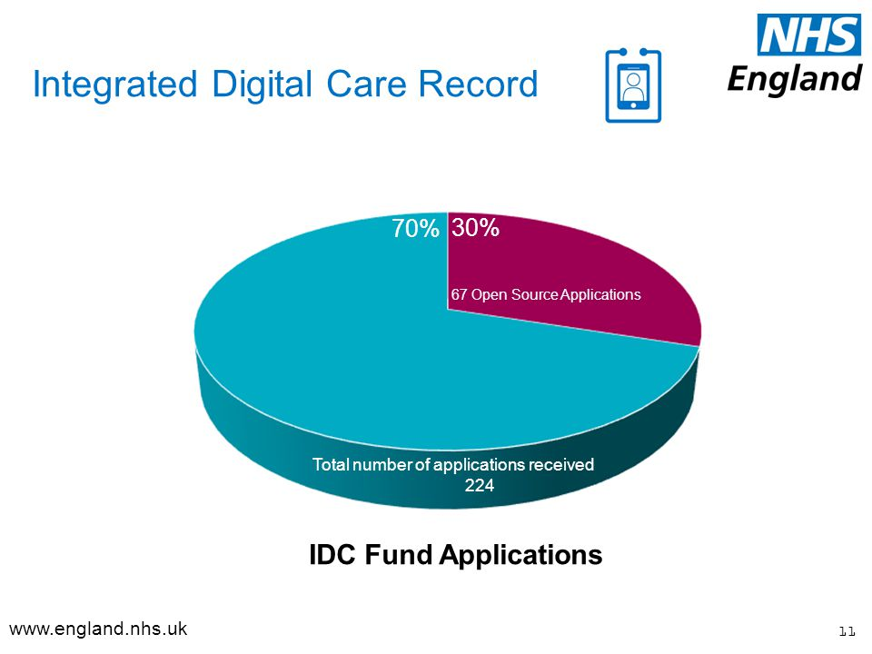 Integrated Digital Care Record 67 Open Source Applications 11 Total number of applications received % 70% IDC Fund Applications