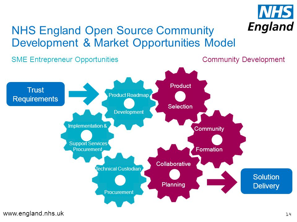 NHS England Open Source Community Development & Market Opportunities Model Implementation & Support Services Procurement Technical Custodian Procurement Product Selection Community Formation Collaborative Planning Product Roadmap Development Community DevelopmentSME Entrepreneur Opportunities Solution Delivery 14   Trust Requirements