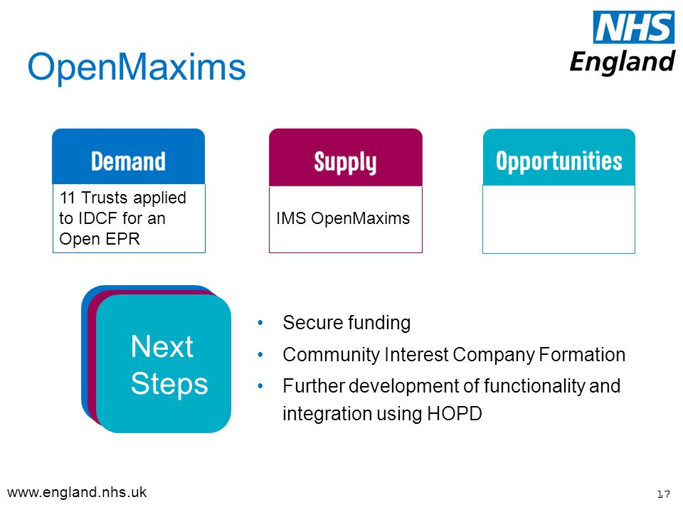 OpenMaxims Secure funding Community Interest Company Formation Further development of functionality and integration using HOPD 11 Trusts applied to IDCF for an Open EPR IMS OpenMaxims 17   Next Steps