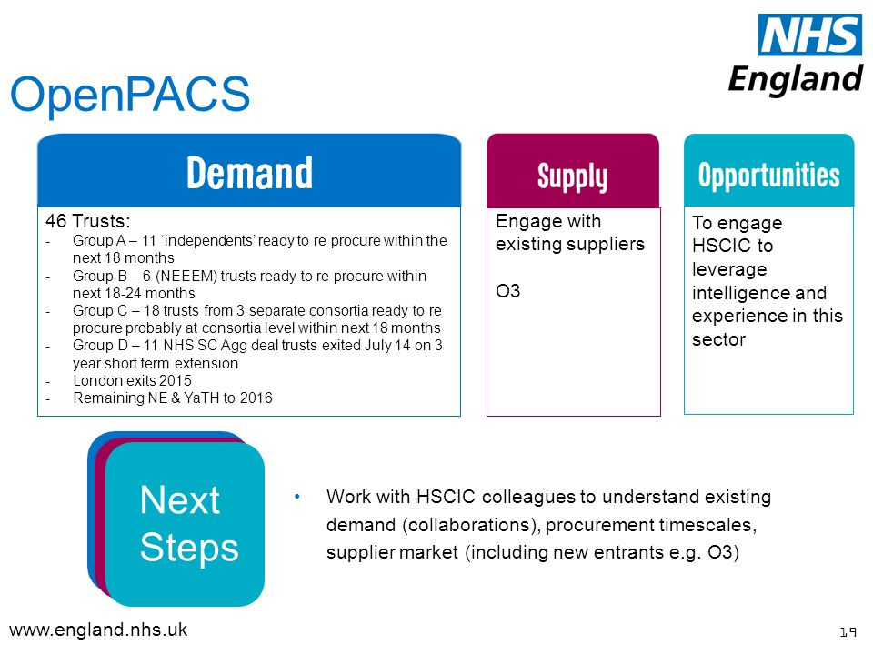 OpenPACS 19   Work with HSCIC colleagues to understand existing demand (collaborations), procurement timescales, supplier market (including new entrants e.g.