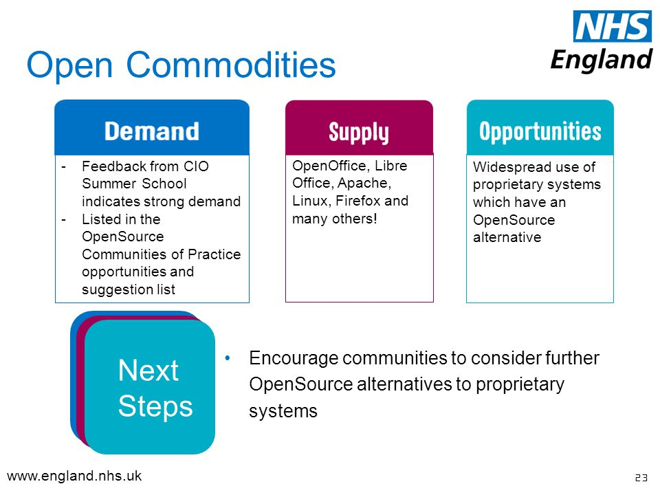 Open Commodities 23   Encourage communities to consider further OpenSource alternatives to proprietary systems -Feedback from CIO Summer School indicates strong demand -Listed in the OpenSource Communities of Practice opportunities and suggestion list OpenOffice, Libre Office, Apache, Linux, Firefox and many others.