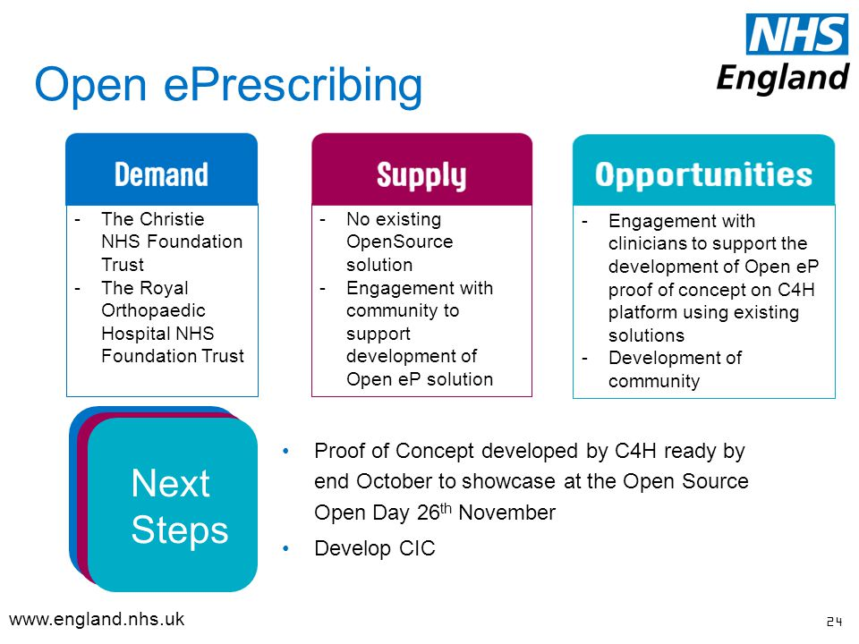 Open ePrescribing 24   Proof of Concept developed by C4H ready by end October to showcase at the Open Source Open Day 26 th November Develop CIC -The Christie NHS Foundation Trust -The Royal Orthopaedic Hospital NHS Foundation Trust -No existing OpenSource solution -Engagement with community to support development of Open eP solution -Engagement with clinicians to support the development of Open eP proof of concept on C4H platform using existing solutions -Development of community Next Steps