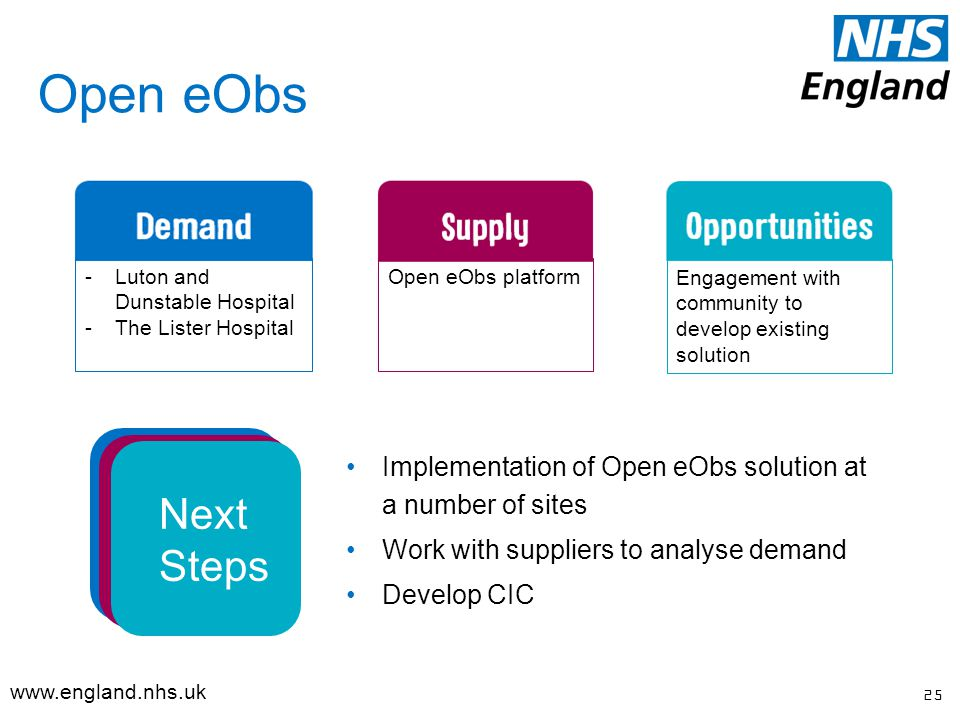 Open eObs 25   Implementation of Open eObs solution at a number of sites Work with suppliers to analyse demand Develop CIC -Luton and Dunstable Hospital -The Lister Hospital Open eObs platform Engagement with community to develop existing solution Next Steps