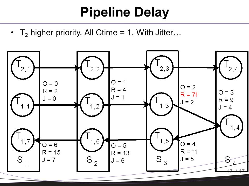 / 47 Pipeline Delay 17 T 2 higher priority. All Ctime = 1.