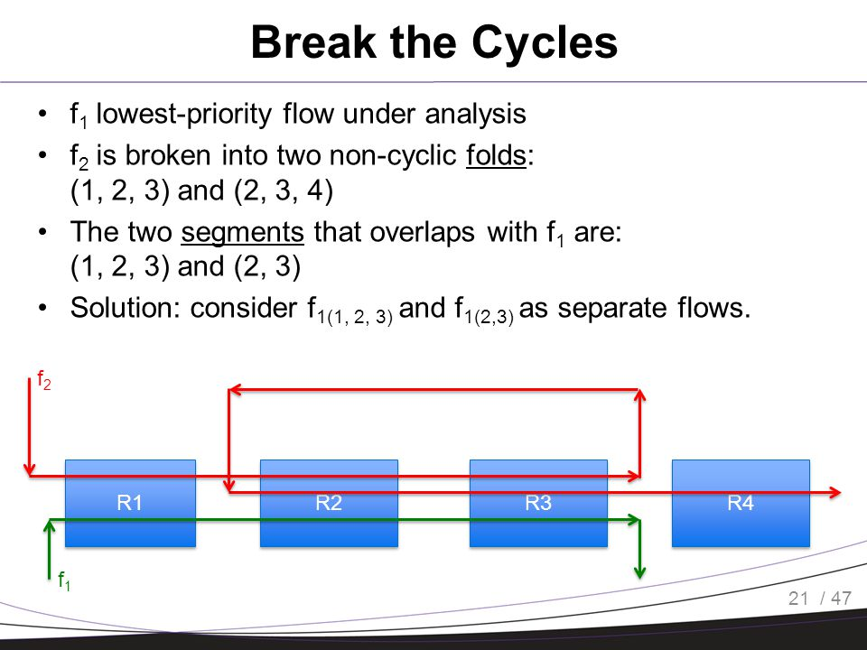 / 47 Break the Cycles f 1 lowest-priority flow under analysis f 2 is broken into two non-cyclic folds: (1, 2, 3) and (2, 3, 4) The two segments that overlaps with f 1 are: (1, 2, 3) and (2, 3) Solution: consider f 1(1, 2, 3) and f 1(2,3) as separate flows.