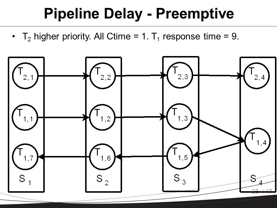 / 47 Pipeline Delay - Preemptive 26 T 2 higher priority. All Ctime = 1. T 1 response time = 9.