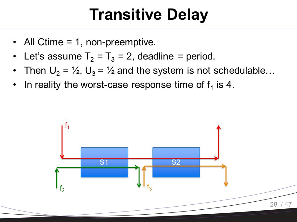 / 47 Transitive Delay All Ctime = 1, non-preemptive. Let's assume T 2 = T 3 = 2, deadline = period. Then U 2 = ½, U 3 = ½ and the system is not schedu