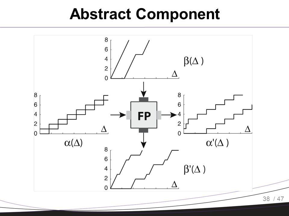 / 47 Abstract Component 38