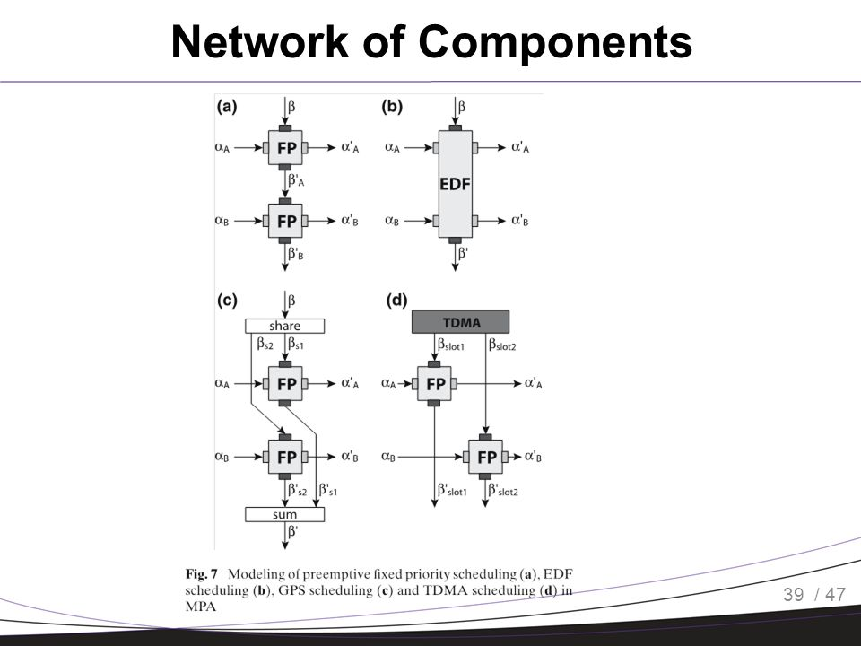 / 47 Network of Components 39