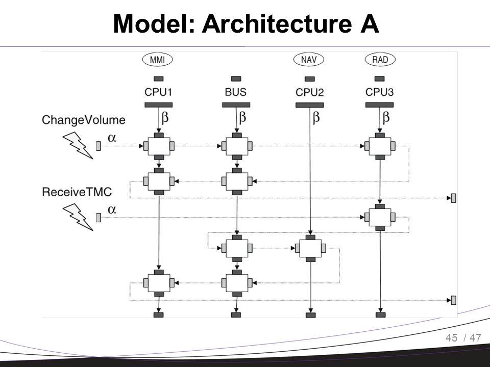 / 47 Model: Architecture A 45
