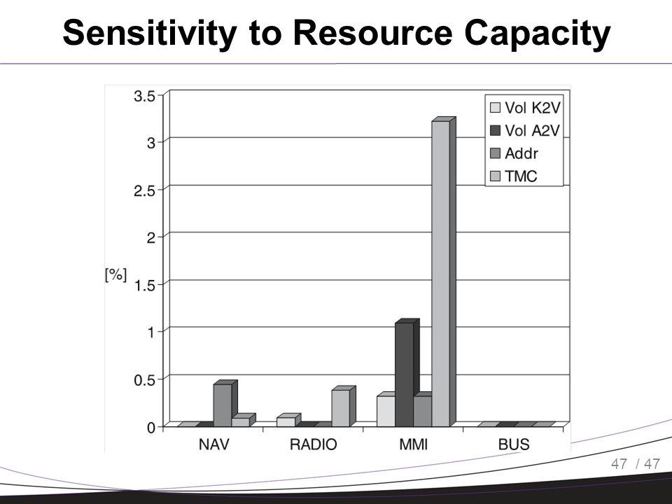 / 47 Sensitivity to Resource Capacity 47