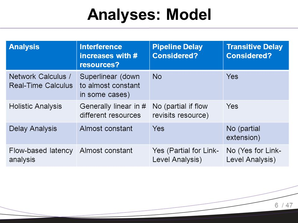 Holistic Analysis 7