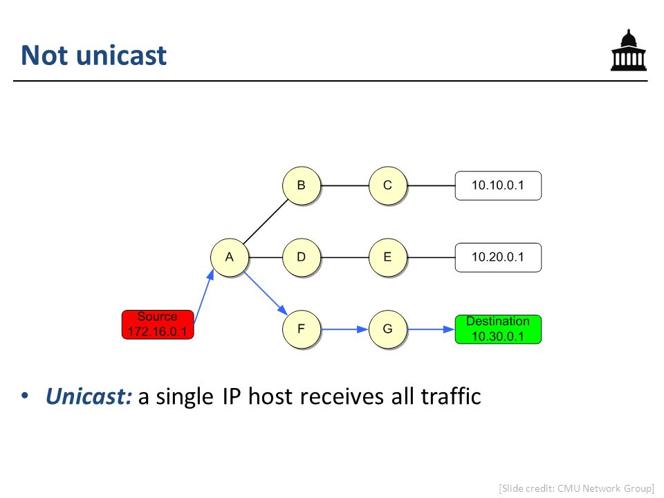 Not unicast Unicast: a single IP host receives all traffic [Slide credit: CMU Network Group]