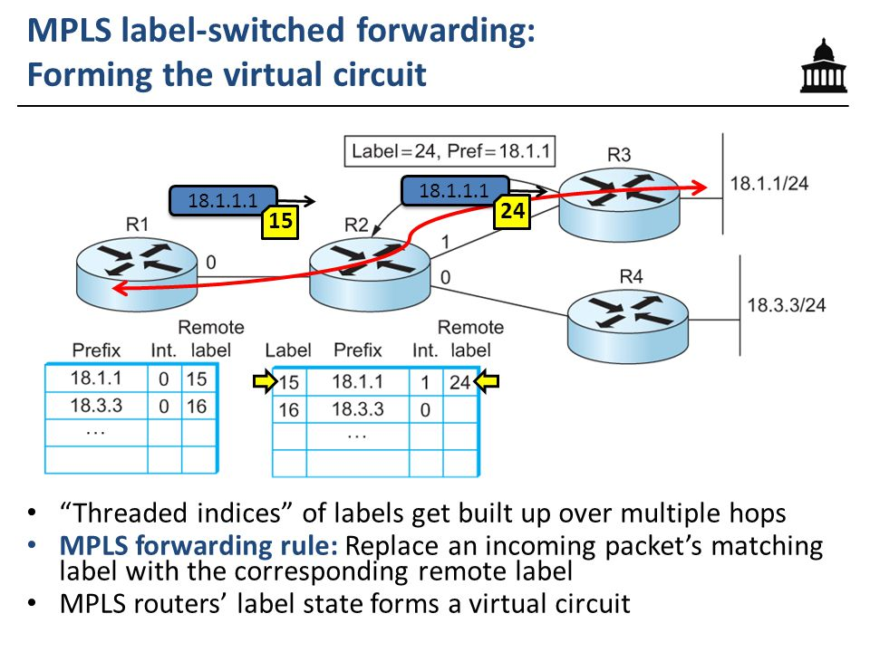 """MPLS label-switched forwarding: Forming the virtual circuit """"Threaded indices"""" of labels get built up over multiple hops MPLS forwarding rule: Replace"""