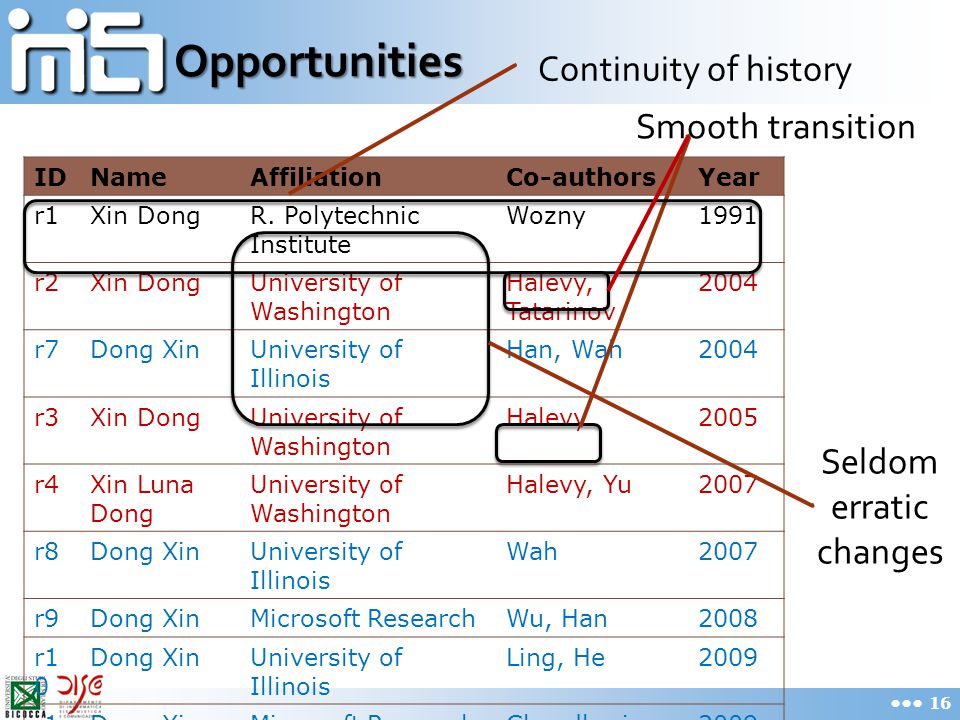 Opportunities 16 IDNameAffiliationCo-authorsYear r1Xin DongR. Polytechnic Institute Wozny1991 r2Xin DongUniversity of Washington Halevy, Tatarinov 200