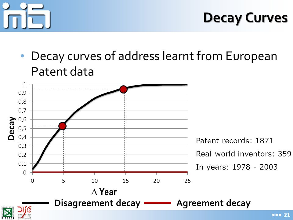 Decay Curves Decay curves of address learnt from European Patent data 21 Disagreement decayAgreement decay Patent records: 1871 Real-world inventors: 359 In years: 1978 - 2003