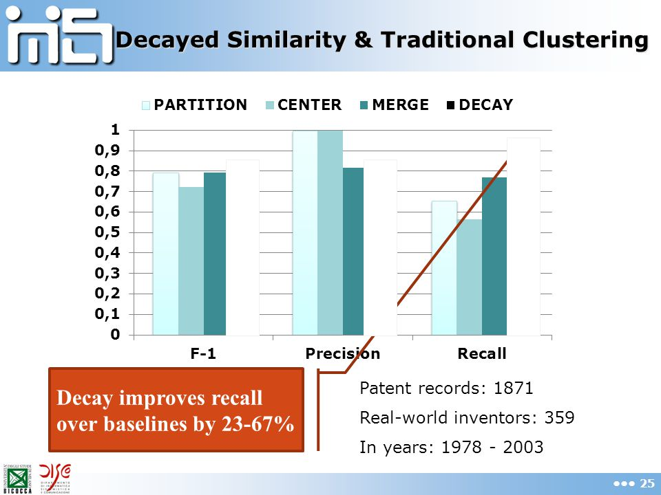 Decayed Similarity & Traditional Clustering 25 Decay improves recall over baselines by 23-67% Patent records: 1871 Real-world inventors: 359 In years: