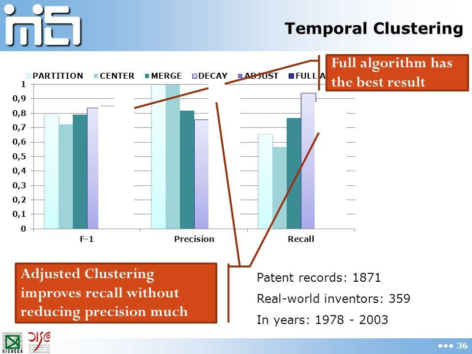 Temporal Clustering 36 Patent records: 1871 Real-world inventors: 359 In years: 1978 - 2003 Full algorithm has the best result Adjusted Clustering improves recall without reducing precision much