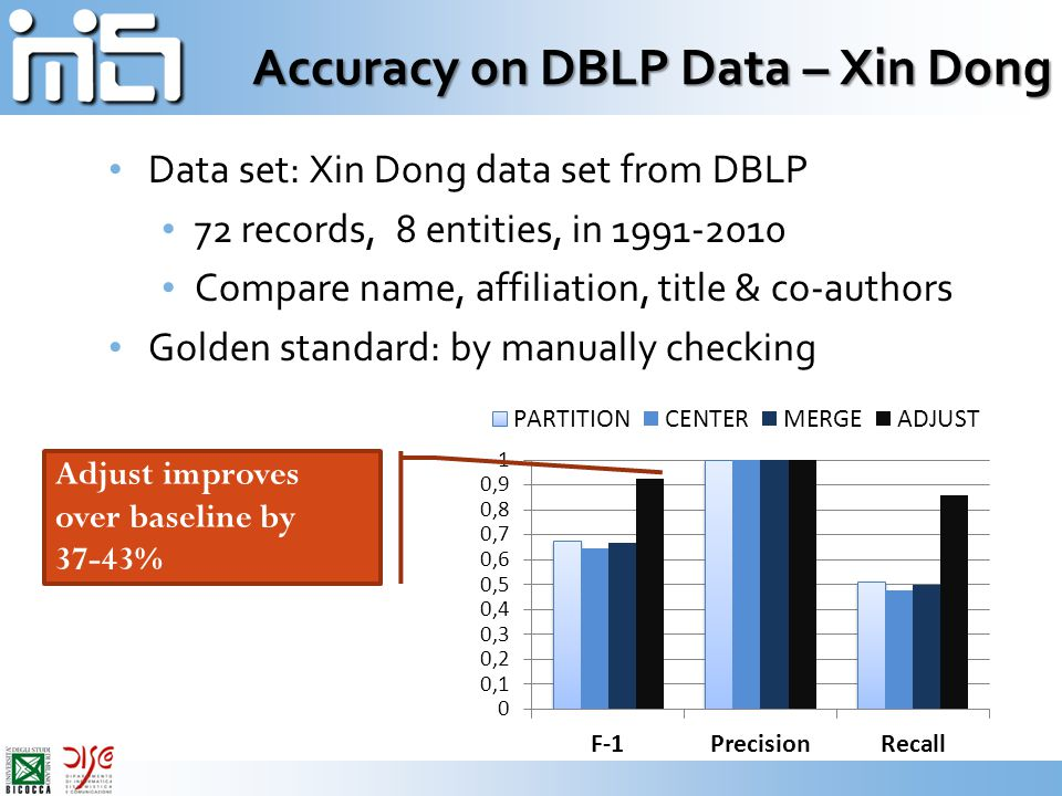 Accuracy on DBLP Data – Xin Dong Data set: Xin Dong data set from DBLP 72 records, 8 entities, in 1991-2010 Compare name, affiliation, title & co-authors Golden standard: by manually checking Adjust improves over baseline by 37-43%