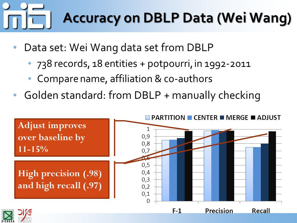 Accuracy on DBLP Data (Wei Wang) Data set: Wei Wang data set from DBLP 738 records, 18 entities + potpourri, in 1992-2011 Compare name, affiliation &