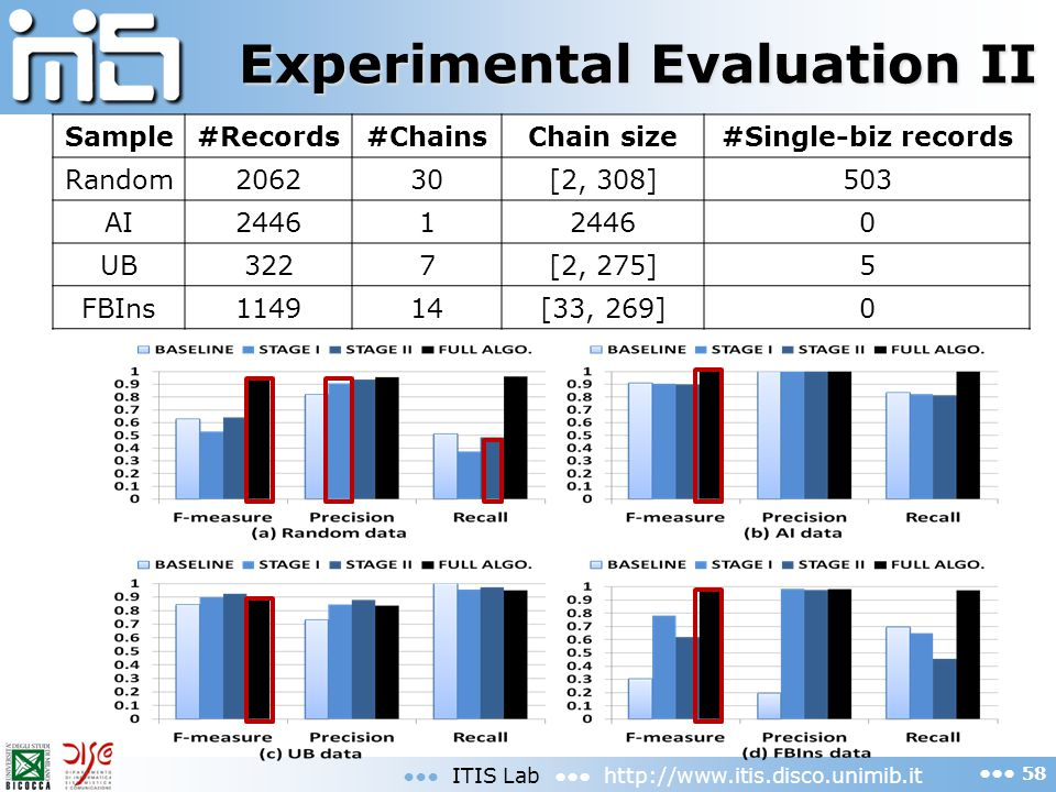 Experimental Evaluation II ITIS Lab http://www.itis.disco.unimib.it 58 Sample#Records#ChainsChain size#Single-biz records Random206230[2, 308]503 AI24461 0 UB3227[2, 275]5 FBIns114914[33, 269]0