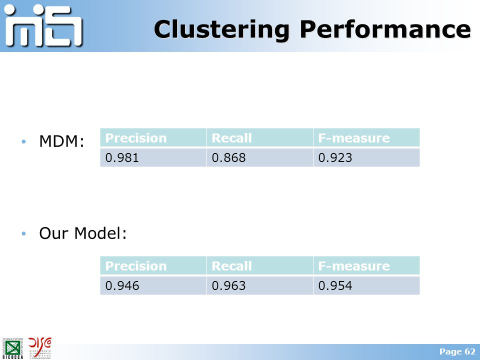Clustering Performance MDM: Our Model: PrecisionRecallF-measure 0.9460.9630.954 PrecisionRecallF-measure 0.9810.8680.923 Page 62