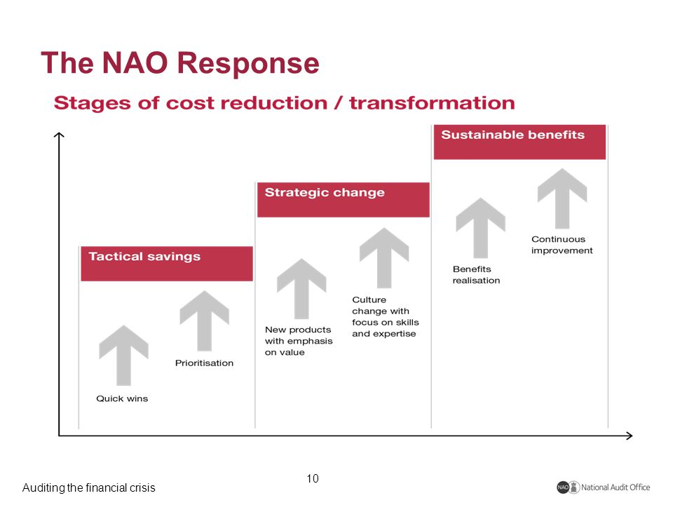 Auditing the financial crisis The NAO Response 10