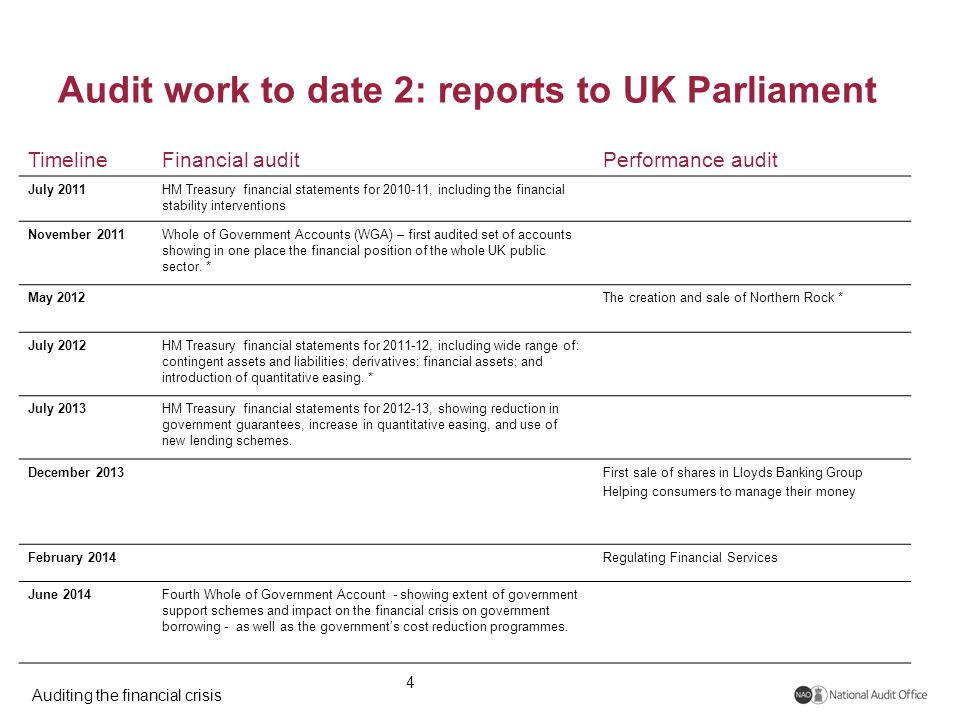 Auditing the financial crisis Audit work to date 2: reports to UK Parliament 4 TimelineFinancial auditPerformance audit July 2011HM Treasury financial statements for 2010-11, including the financial stability interventions November 2011Whole of Government Accounts (WGA) – first audited set of accounts showing in one place the financial position of the whole UK public sector.