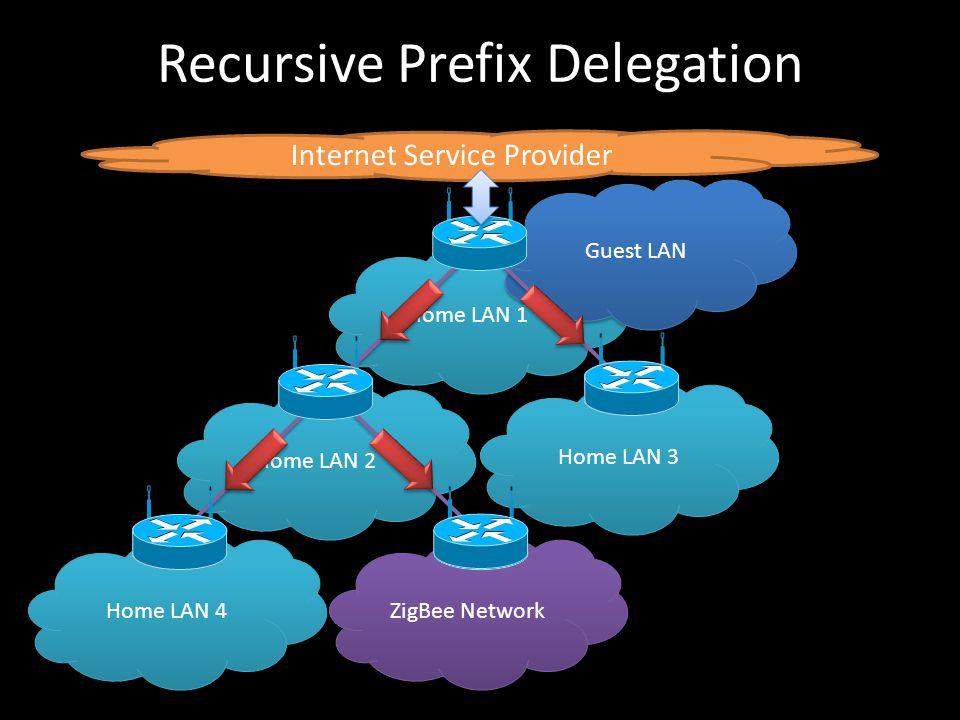 Recursive Prefix Delegation Home LAN 2 Home LAN 1 Internet Service Provider Guest LAN Home LAN 4 ZigBee Network Home LAN 3