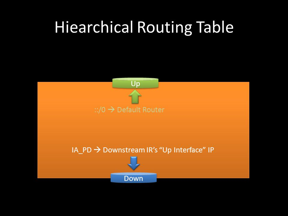 Hiearchical Routing Table Up Down ::/0  Default Router IA_PD  Downstream IR's Up Interface IP