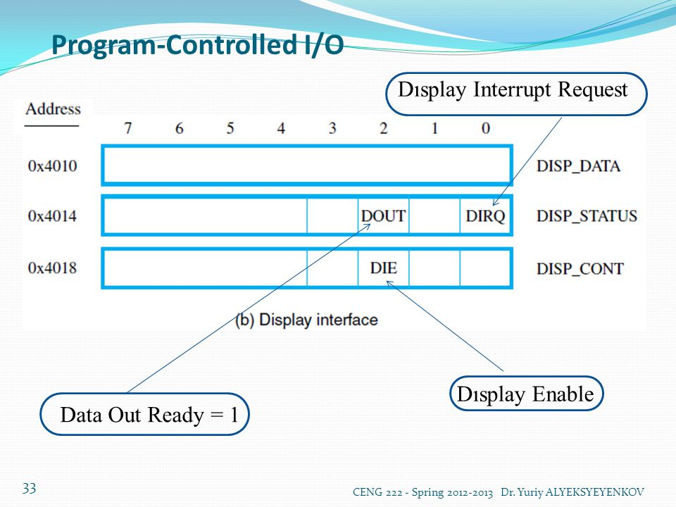 Program-Controlled I/O CENG 222 - Spring 2012-2013 Dr. Yuriy ALYEKSYEYENKOV 33 Dısplay Enable Data Out Ready = 1 Dısplay Interrupt Request