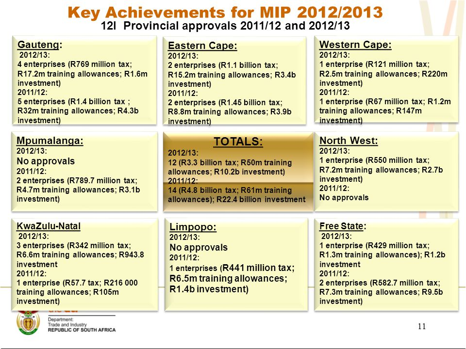 Key Achievements for MIP 2012/2013 11 12I Provincial approvals 2011/12 and 2012/13 Gauteng: 2012/13: 4 enterprises (R769 million tax; R17.2m training allowances; R1.6m investment) 2011/12: 5 enterprises (R1.4 billion tax ; R32m training allowances; R4.3b investment) Gauteng: 2012/13: 4 enterprises (R769 million tax; R17.2m training allowances; R1.6m investment) 2011/12: 5 enterprises (R1.4 billion tax ; R32m training allowances; R4.3b investment) Western Cape: 2012/13: 1 enterprise (R121 million tax; R2.5m training allowances; R220m investment) 2011/12: 1 enterprise (R67 million tax; R1.2m training allowances; R147m investment) Western Cape: 2012/13: 1 enterprise (R121 million tax; R2.5m training allowances; R220m investment) 2011/12: 1 enterprise (R67 million tax; R1.2m training allowances; R147m investment) KwaZulu-Natal 2012/13: 3 enterprises (R342 million tax; R6.6m training allowances; R943.8 investment 2011/12: 1 enterprise (R57.7 tax; R216 000 training allowances; R105m investment) KwaZulu-Natal 2012/13: 3 enterprises (R342 million tax; R6.6m training allowances; R943.8 investment 2011/12: 1 enterprise (R57.7 tax; R216 000 training allowances; R105m investment) Free State: 2012/13: 1 enterprise (R429 million tax; R1.3m training allowances); R1.2b investment 2011/12: 2 enterprises (R582.7 million tax; R7.3m training allowances; R9.5b investment) Free State: 2012/13: 1 enterprise (R429 million tax; R1.3m training allowances); R1.2b investment 2011/12: 2 enterprises (R582.7 million tax; R7.3m training allowances; R9.5b investment) North West: 2012/13: 1 enterprise (R550 million tax; R7.2m training allowances; R2.7b investment) 2011/12: No approvals North West: 2012/13: 1 enterprise (R550 million tax; R7.2m training allowances; R2.7b investment) 2011/12: No approvals Mpumalanga: 2012/13: No approvals 2011/12: 2 enterprises (R789.7 million tax; R4.7m training allowances; R3.1b investment) Mpumalanga: 2012/13: No approvals 2011/12: 2 enterprises (R789.7 million tax