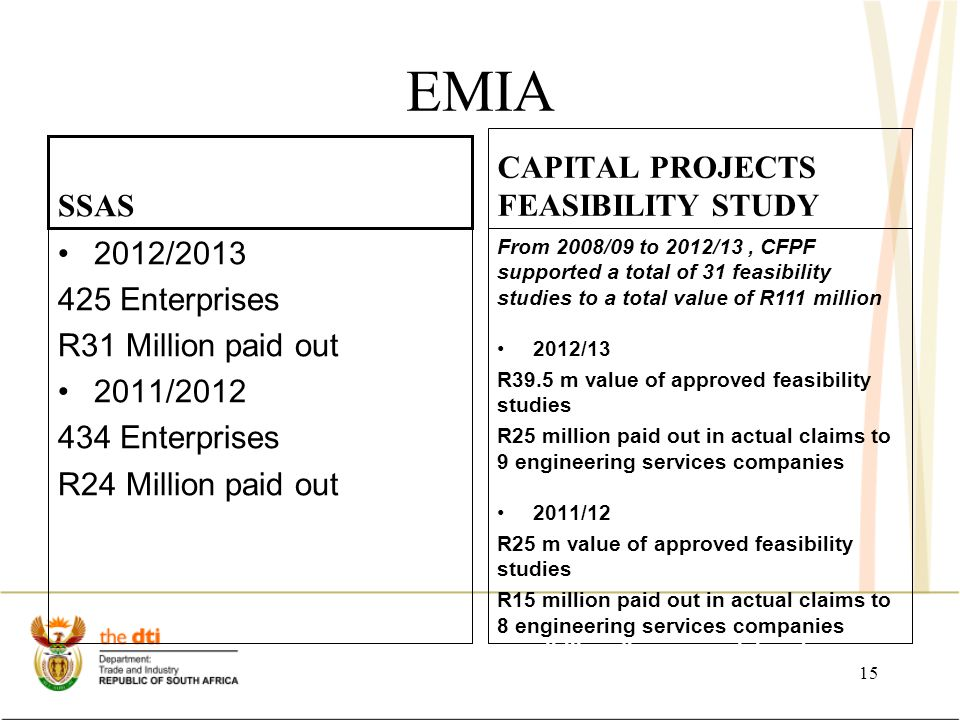 EMIA SSAS 2012/2013 425 Enterprises R31 Million paid out 2011/2012 434 Enterprises R24 Million paid out CAPITAL PROJECTS FEASIBILITY STUDY From 2008/09 to 2012/13, CFPF supported a total of 31 feasibility studies to a total value of R111 million 2012/13 R39.5 m value of approved feasibility studies R25 million paid out in actual claims to 9 engineering services companies firms approved to conduct f 2011/12 R25 m value of approved feasibility studies R15 million paid out in actual claims to 8 engineering services companies sibilistudieor potential projects  R39.5 m value of approved feasi bility studies  R25 million paid out in actual claims to engineering services companies 15