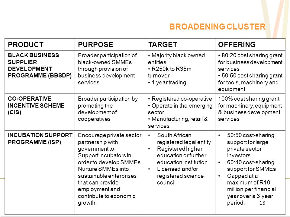 BROADENING CLUSTER PRODUCTPURPOSETARGETOFFERING BLACK BUSINESS SUPPLIER DEVELOPMENT PROGRAMME (BBSDP) Broader participation of black-owned SMMEs through provision of business development services Majority black owned entities R250k to R35m turnover 1 year trading 80:20 cost sharing grant for business development services 50:50 cost sharing grant for tools, machinery and equipment CO-OPERATIVE INCENTIVE SCHEME (CIS) Broader participation by promoting the development of cooperatives Registered co-operative Operate in the emerging sector Manufacturing, retail & services 100% cost sharing grant for machinery, equipment & business development services INCUBATION SUPPORT PROGRAMME (ISP) Encourage private sector partnership with government to: Support incubators in order to develop SMMEs Nurture SMMEs into sustainable enterprises that can provide employment and contribute to economic growth South African registered legal entity Registered higher education or further education institution Licensed and/or registered science council 50:50 cost-sharing support for large private sector investors 60:40 cost-sharing support for SMMEs Capped at a maximum of R10 million per financial year over a 3 year period.