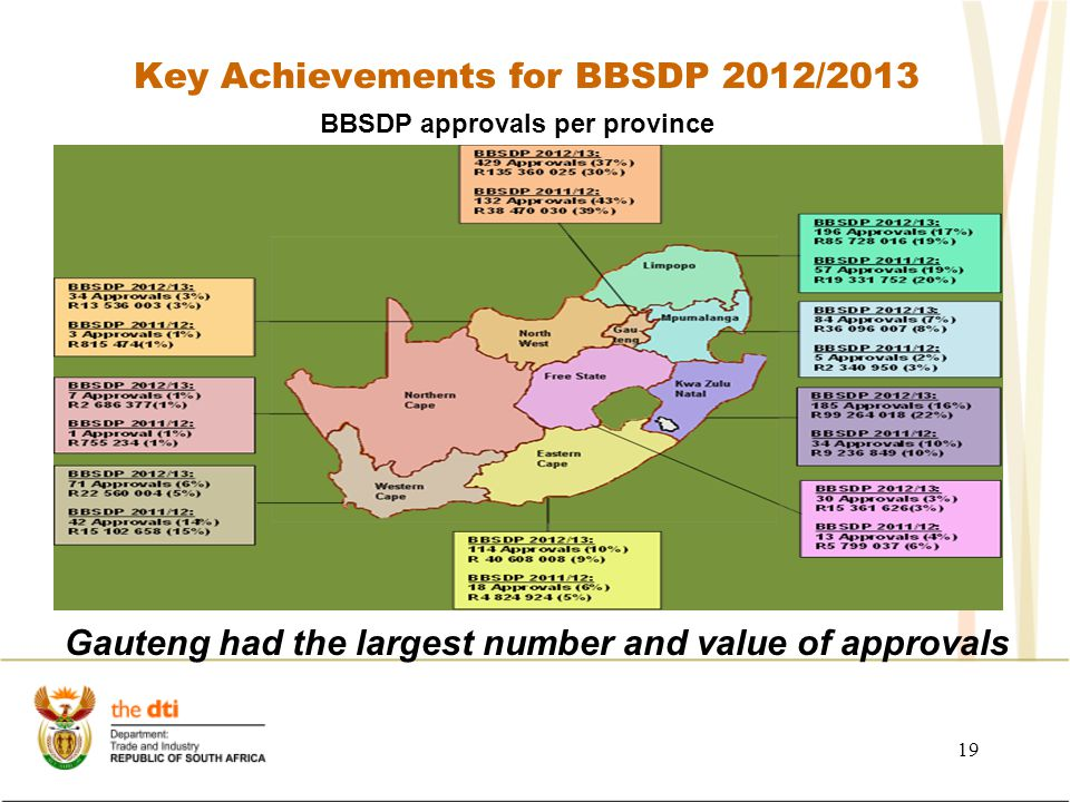 Key Achievements for BBSDP 2012/2013 19 BBSDP approvals per province Gauteng had the largest number and value of approvals