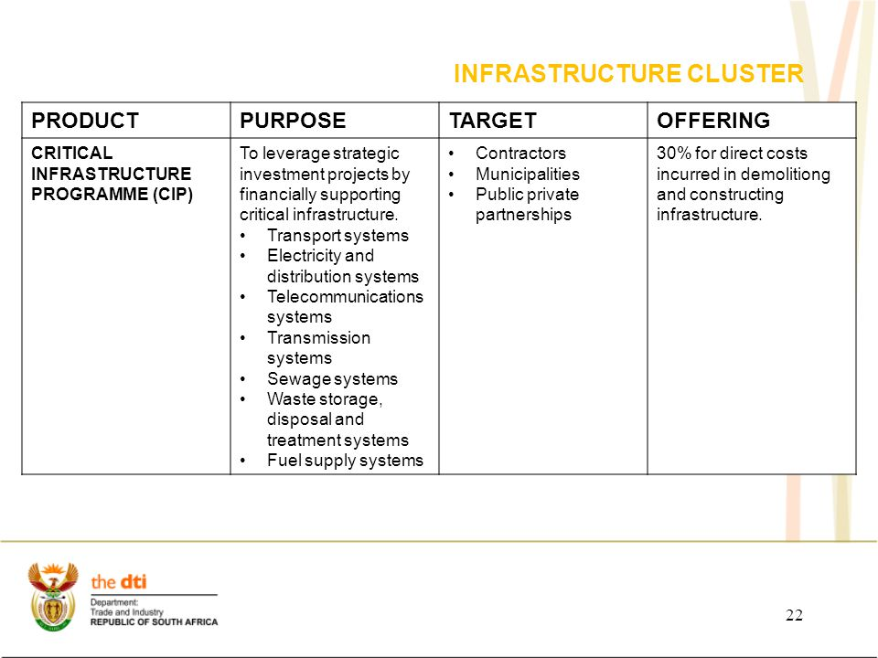 INFRASTRUCTURE CLUSTER PRODUCTPURPOSETARGETOFFERING CRITICAL INFRASTRUCTURE PROGRAMME (CIP) To leverage strategic investment projects by financially supporting critical infrastructure.