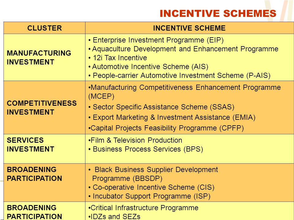 INCENTIVE SCHEMES CLUSTERINCENTIVE SCHEME MANUFACTURING INVESTMENT Enterprise Investment Programme (EIP) Aquaculture Development and Enhancement Programme 12i Tax Incentive Automotive Incentive Scheme (AIS) People-carrier Automotive Investment Scheme (P-AIS) COMPETITIVENESS INVESTMENT Manufacturing Competitiveness Enhancement Programme (MCEP) Sector Specific Assistance Scheme (SSAS) Export Marketing & Investment Assistance (EMIA) Capital Projects Feasibility Programme (CPFP) SERVICES INVESTMENT Film & Television Production Business Process Services (BPS) BROADENING PARTICIPATION Black Business Supplier Development Programme (BBSDP) Co-operative Incentive Scheme (CIS) Incubator Support Programme (ISP) BROADENING PARTICIPATION Critical Infrastructure Programme IDZs and SEZs