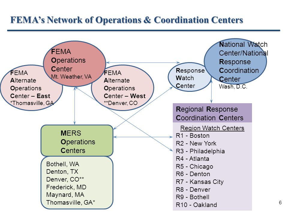 6 FEMA's Network of Operations & Coordination Centers FEMA Operations Center Mt.