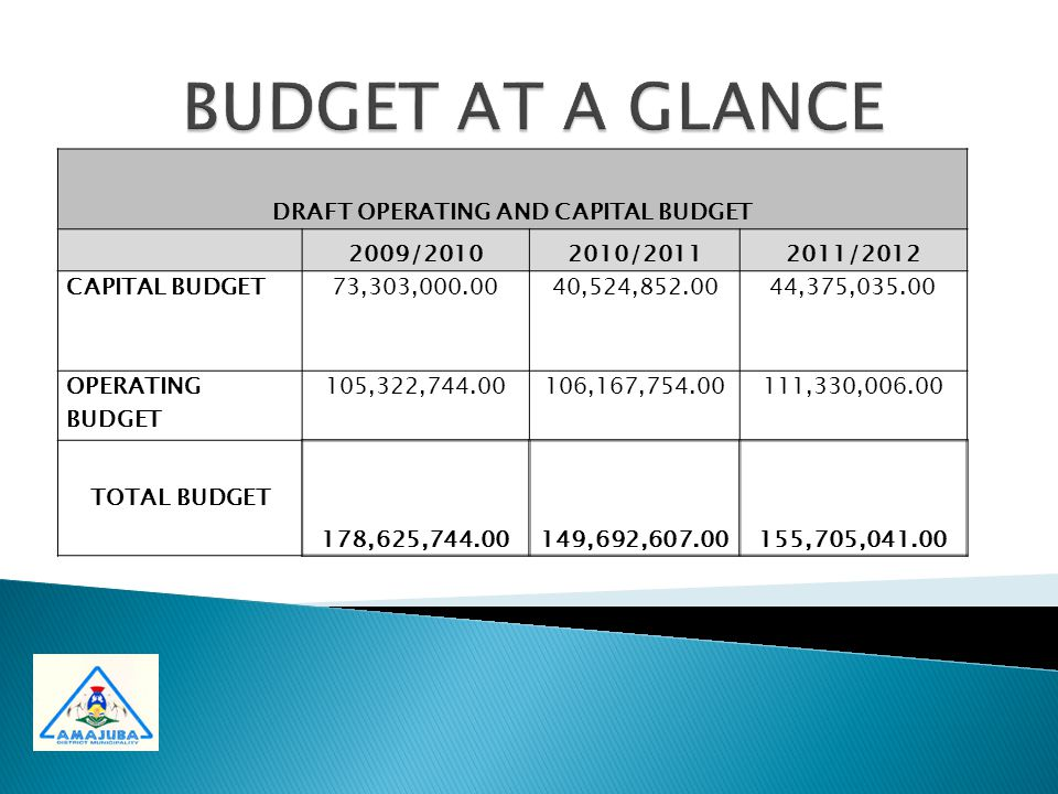  The Operating Budget totals R105,3 million which funds the continued provision of services provided by the Municipality.