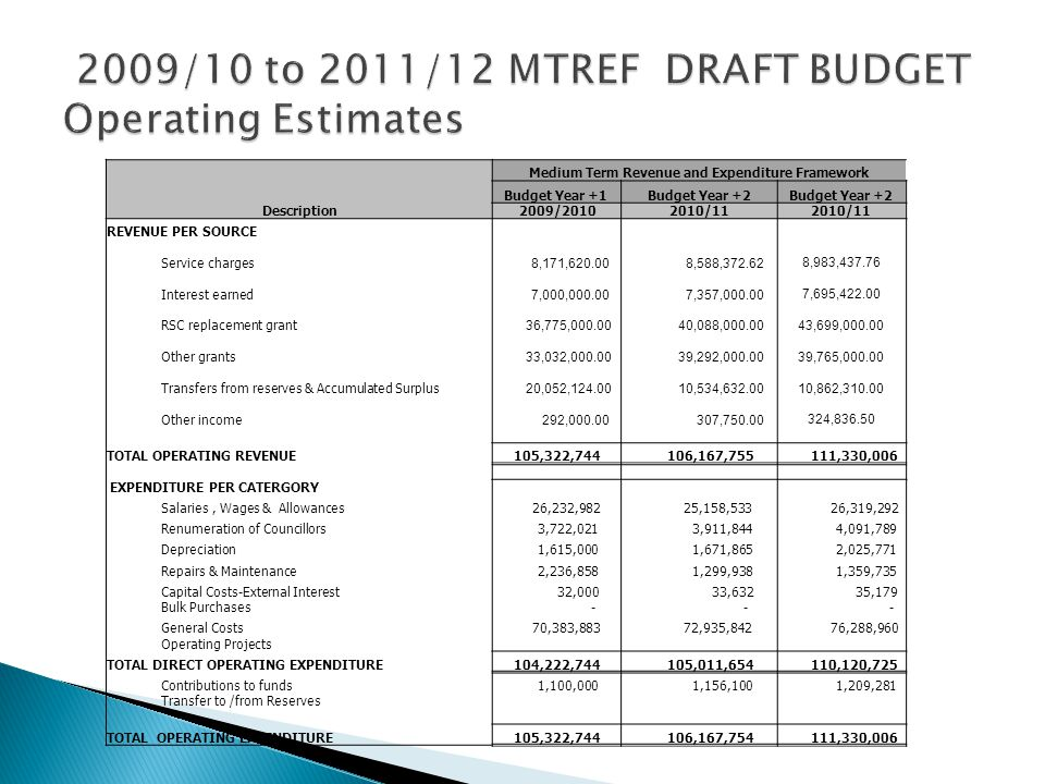 Description Medium Term Revenue and Expenditure Framework Budget Year +1Budget Year +2 2009/20102010/11 REVENUE PER SOURCE Service charges 8,171,620.00 8,588,372.62 8,983,437.76 Interest earned 7,000,000.00 7,357,000.00 7,695,422.00 RSC replacement grant 36,775,000.00 40,088,000.00 43,699,000.00 Other grants 33,032,000.00 39,292,000.00 39,765,000.00 Transfers from reserves & Accumulated Surplus 20,052,124.00 10,534,632.00 10,862,310.00 Other income 292,000.00 307,750.00 324,836.50 TOTAL OPERATING REVENUE 105,322,744 106,167,755 111,330,006 EXPENDITURE PER CATERGORY Salaries, Wages & Allowances 26,232,982 25,158,533 26,319,292 Renumeration of Councillors 3,722,021 3,911,844 4,091,789 Depreciation 1,615,000 1,671,865 2,025,771 Repairs & Maintenance 2,236,858 1,299,938 1,359,735 Capital Costs-External Interest 32,000 33,632 35,179 Bulk Purchases - - - General Costs 70,383,883 72,935,842 76,288,960 Operating Projects TOTAL DIRECT OPERATING EXPENDITURE 104,222,744 105,011,654 110,120,725 Contributions to funds 1,100,000 1,156,100 1,209,281 Transfer to /from Reserves TOTAL OPERATING EXPENDITURE 105,322,744 106,167,754 111,330,006
